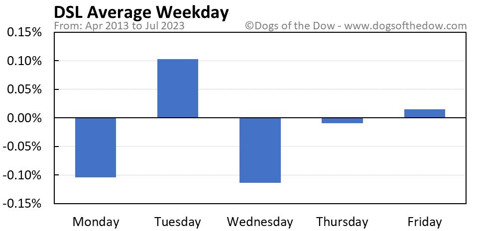 DSL average weekday chart