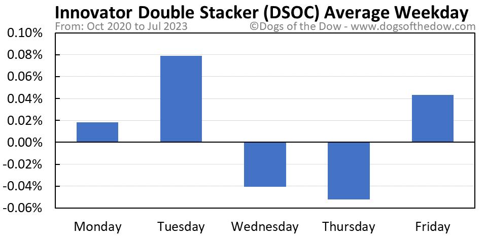 DSOC average weekday chart