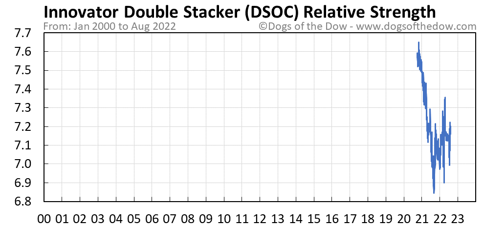 DSOC relative strength chart