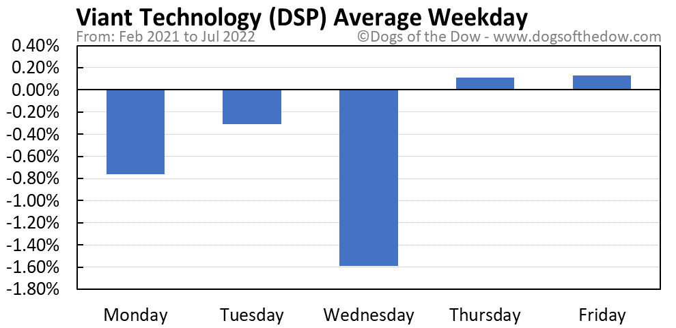 DSP average weekday chart