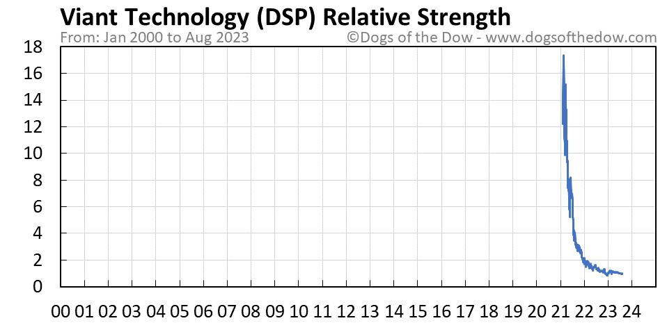 DSP relative strength chart
