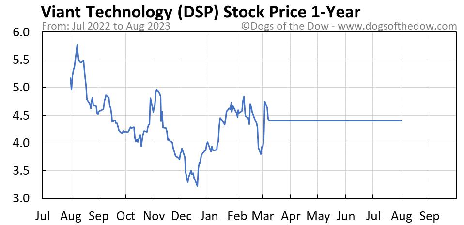 DSP 1-year stock price chart