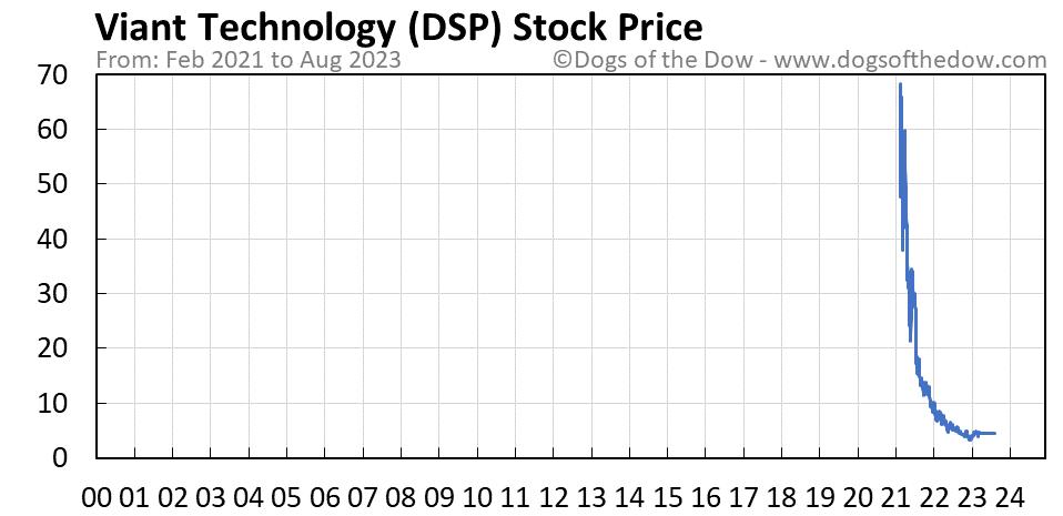 DSP stock price chart