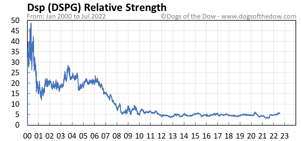 DSPG relative strength chart