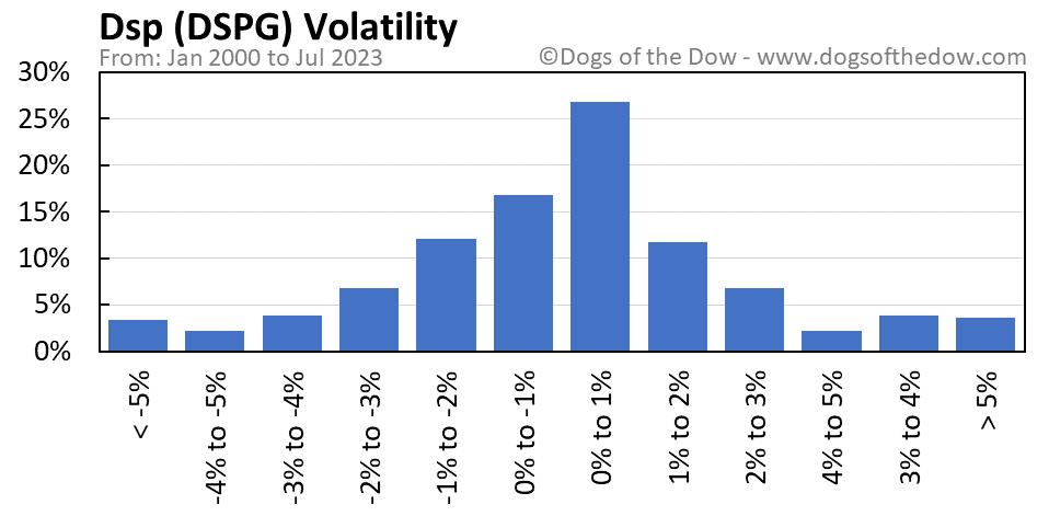 DSPG volatility chart
