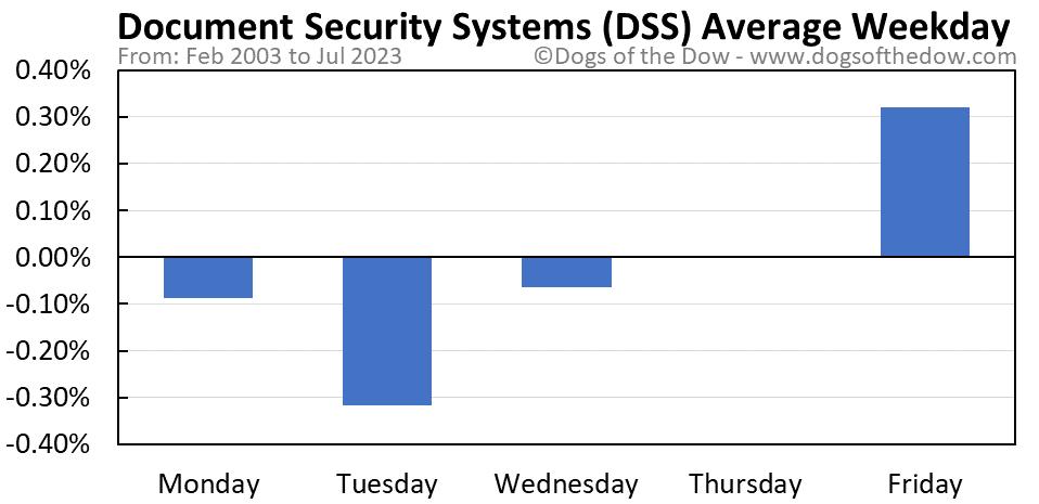 DSS average weekday chart