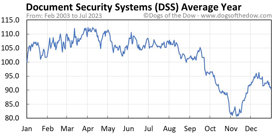 DSS average year chart