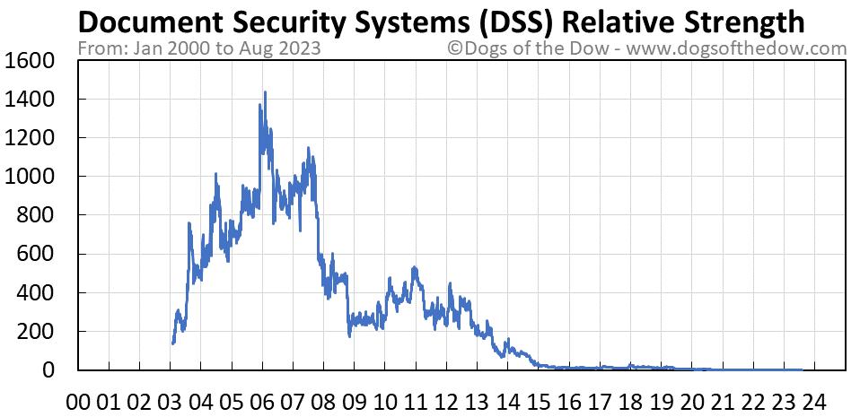 DSS relative strength chart