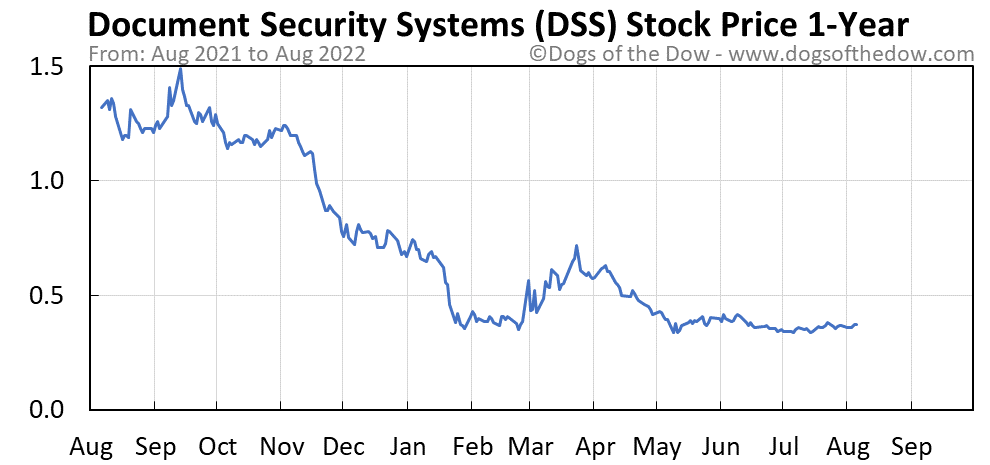 DSS 1-year stock price chart