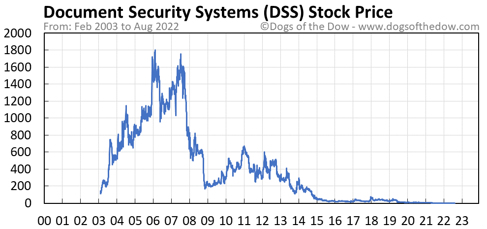 DSS stock price chart