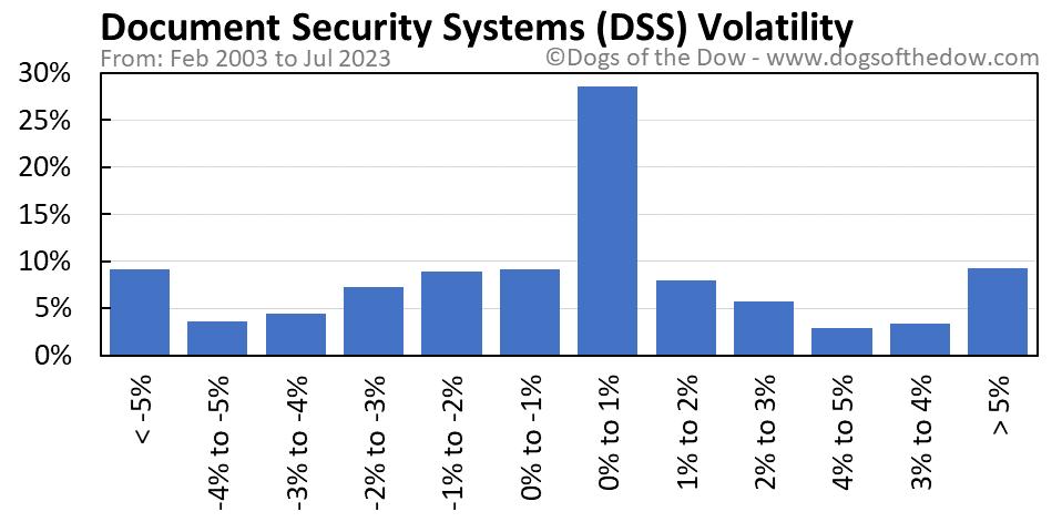 DSS volatility chart