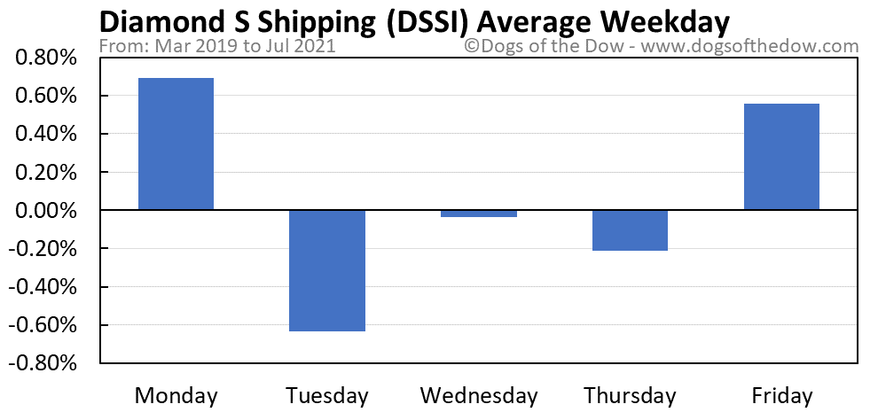 DSSI average weekday chart