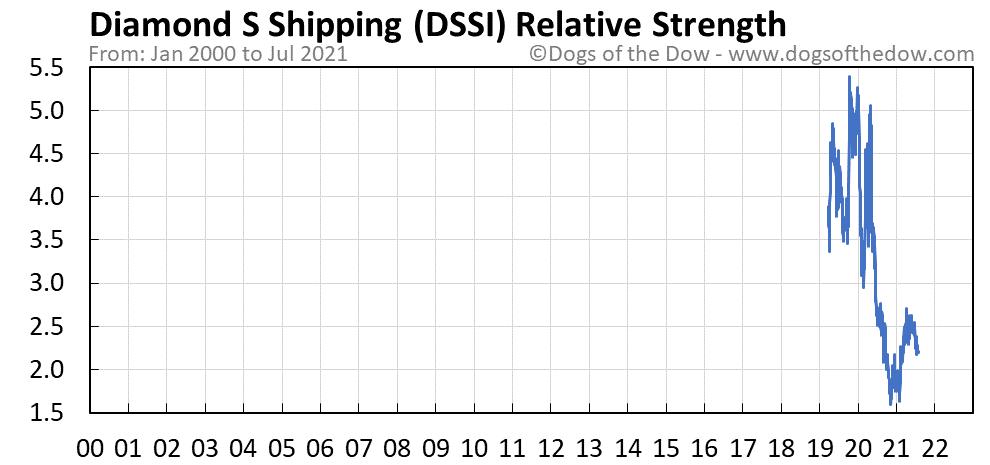 DSSI relative strength chart
