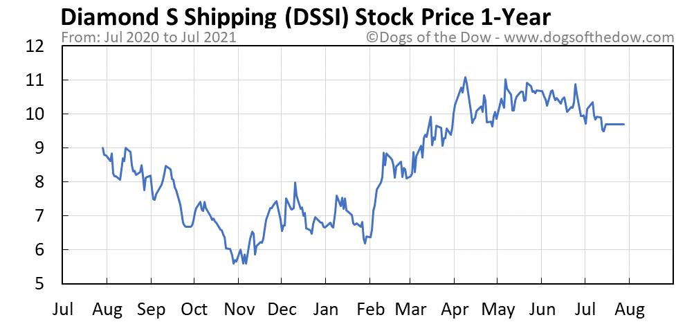 DSSI 1-year stock price chart