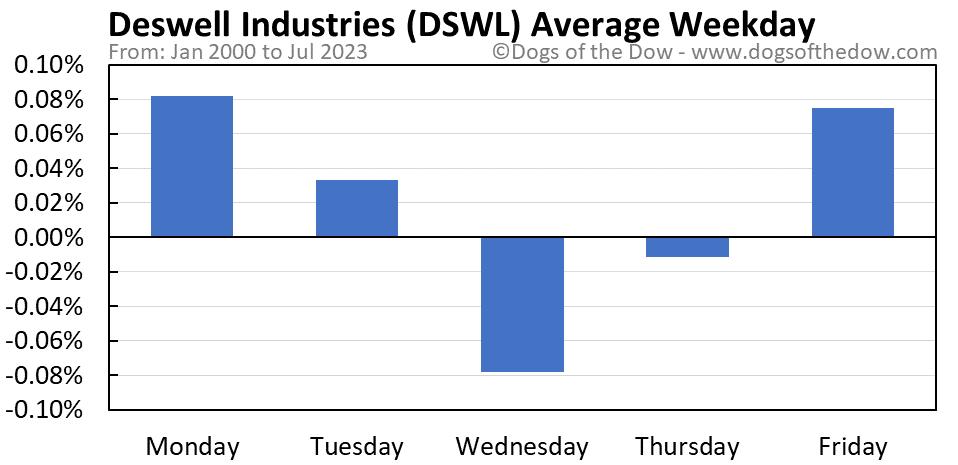 DSWL average weekday chart
