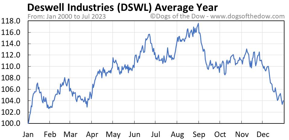 DSWL average year chart