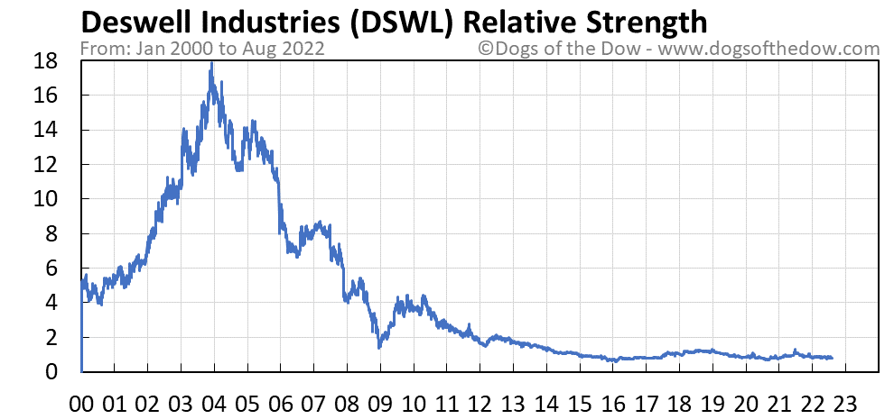 DSWL relative strength chart