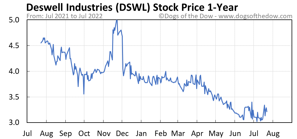 DSWL 1-year stock price chart