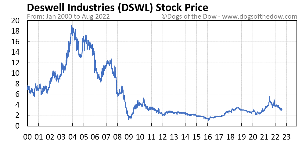 DSWL stock price chart