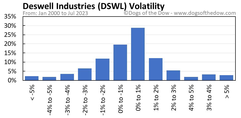 DSWL volatility chart