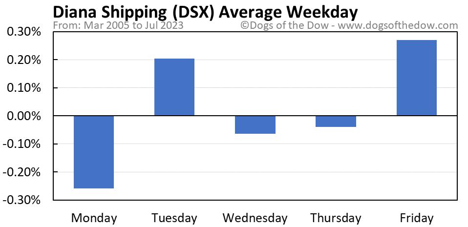 DSX average weekday chart