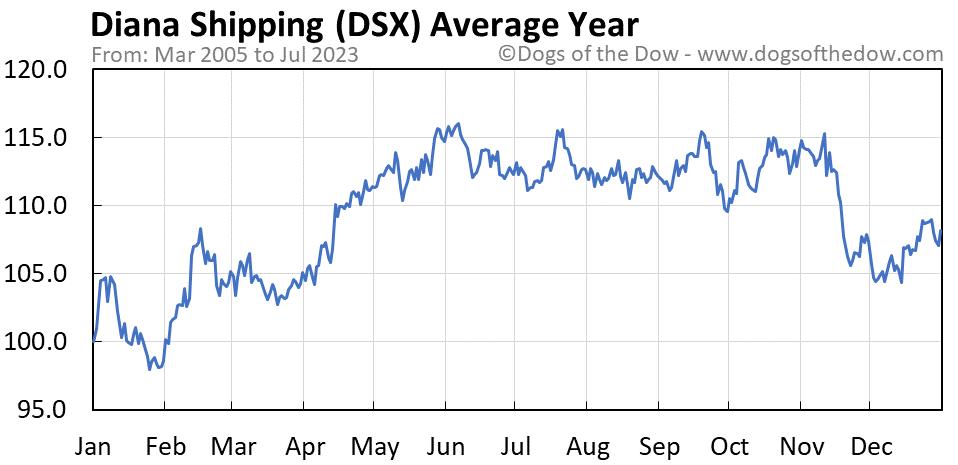 DSX average year chart