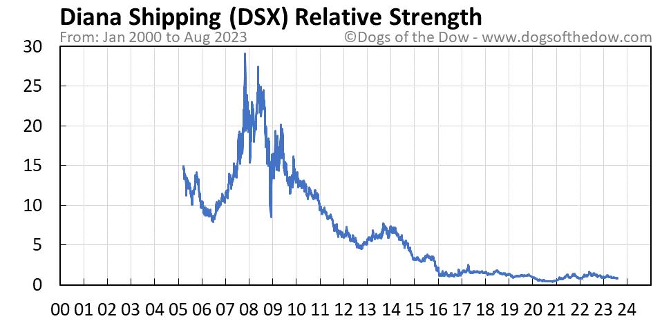 DSX relative strength chart