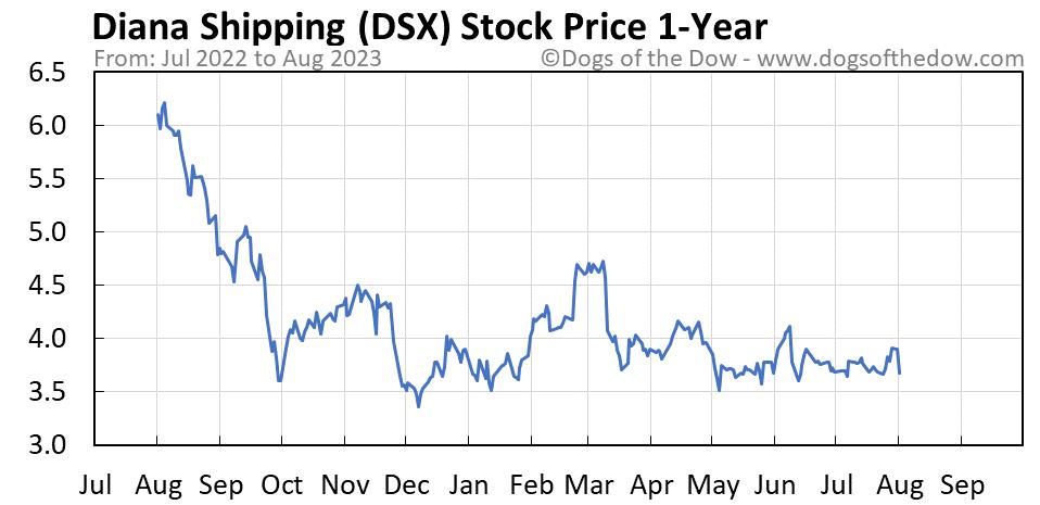 DSX 1-year stock price chart