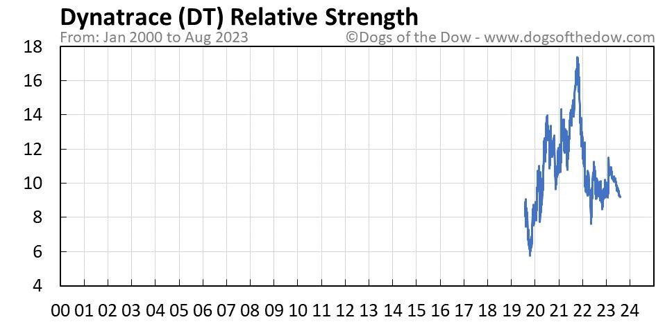 DT relative strength chart
