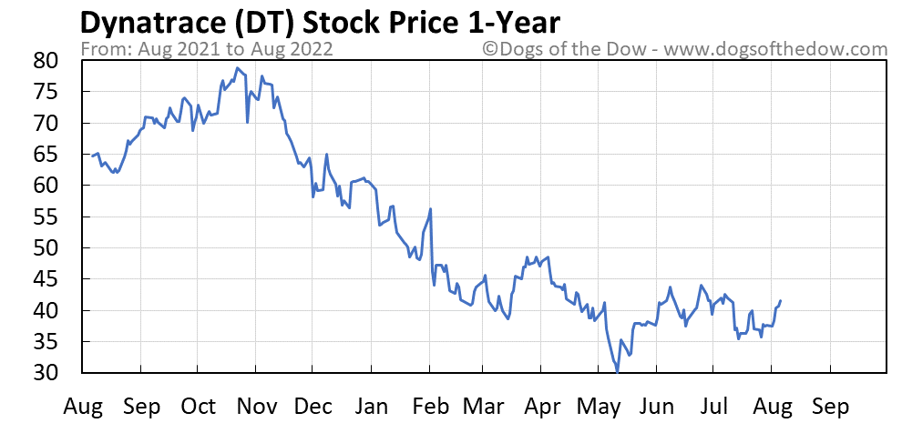 DT 1-year stock price chart