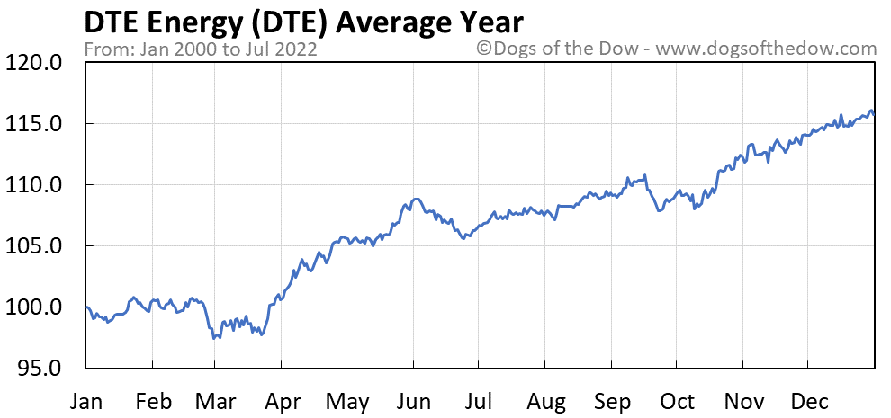 DTE average year chart