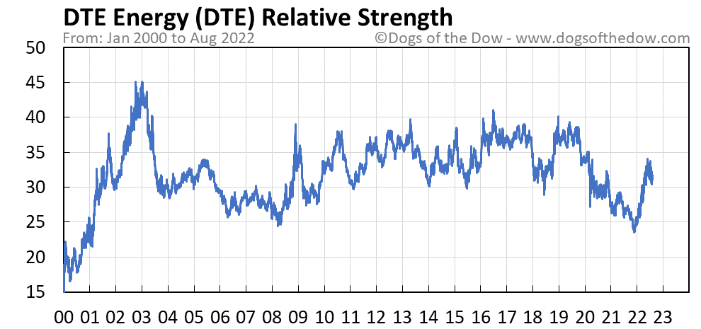 DTE relative strength chart