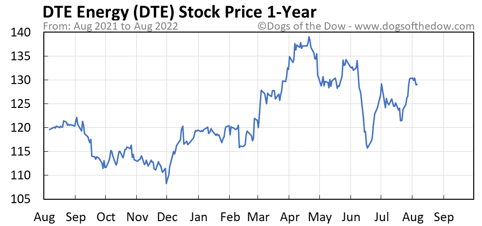 DTE 1-year stock price chart