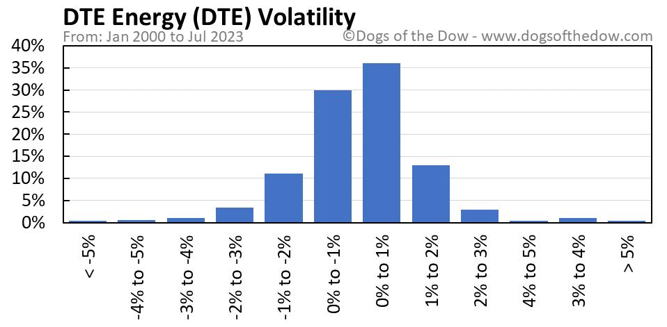 DTE volatility chart