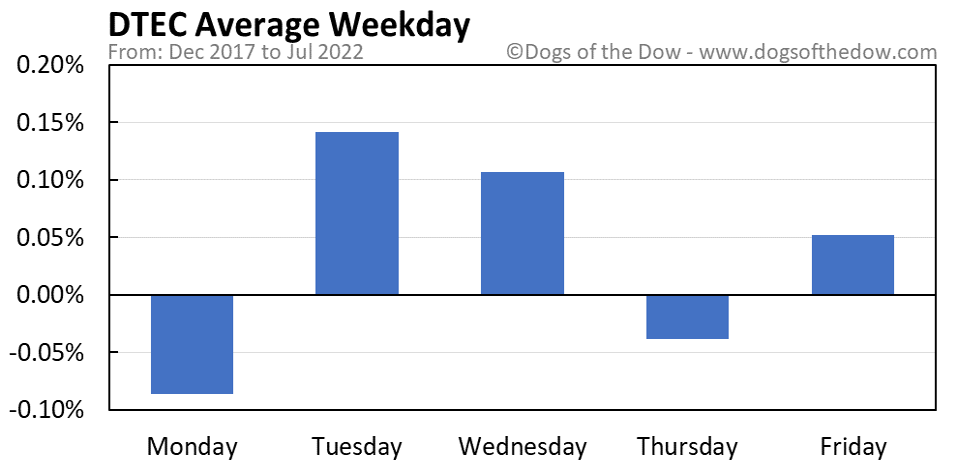 DTEC average weekday chart