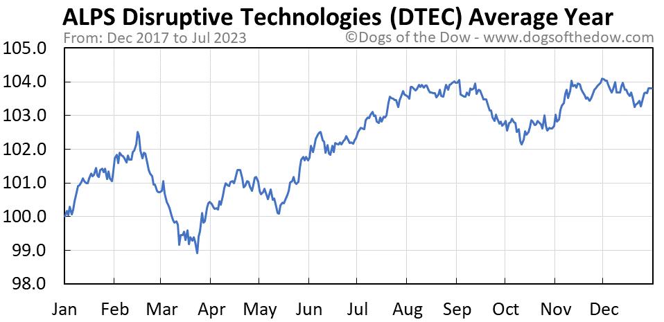 DTEC average year chart