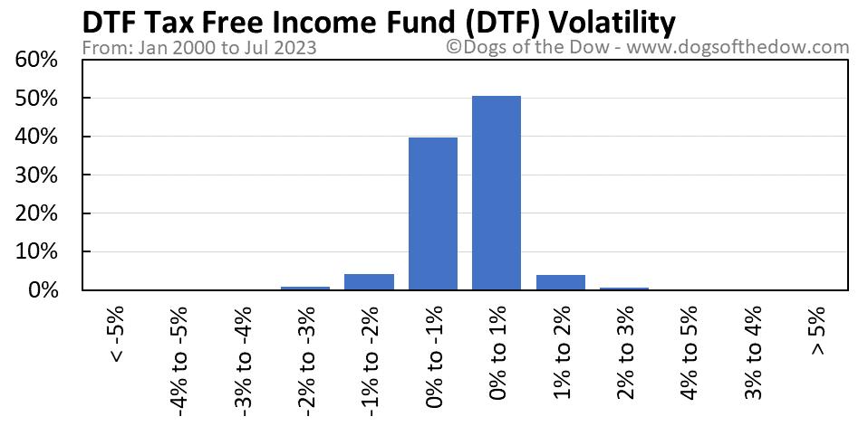 DTF volatility chart