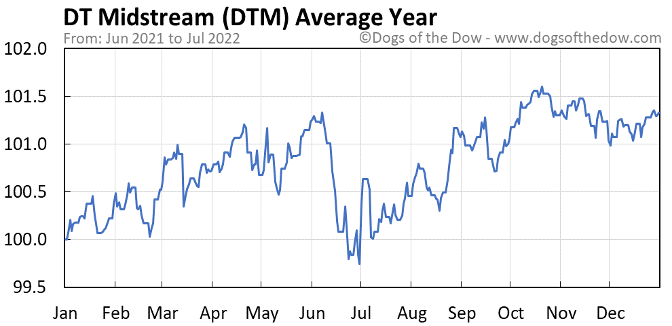 DTM average year chart