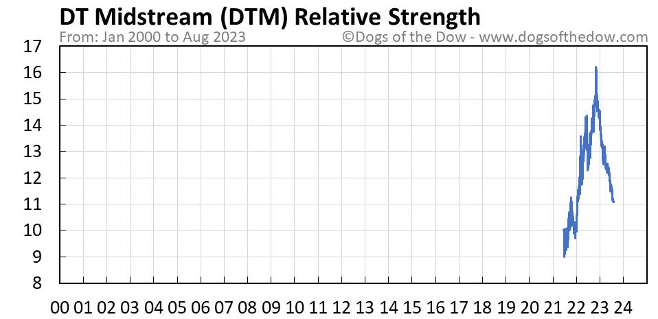 DTM relative strength chart