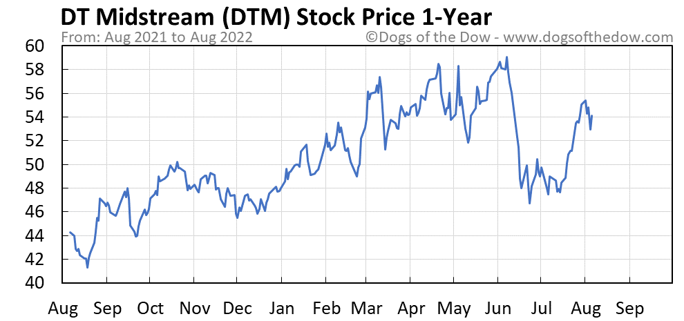 DTM 1-year stock price chart