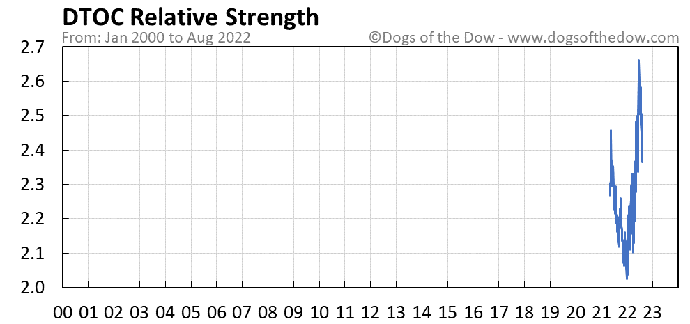 DTOC relative strength chart