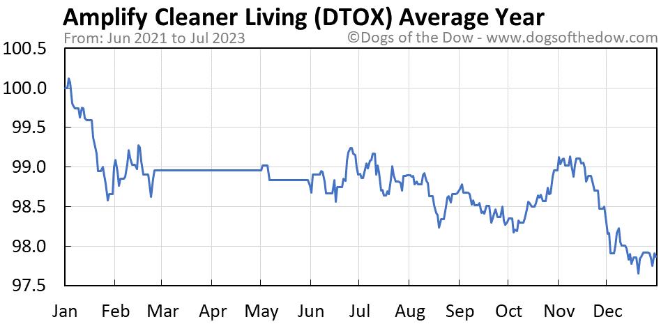 DTOX average year chart