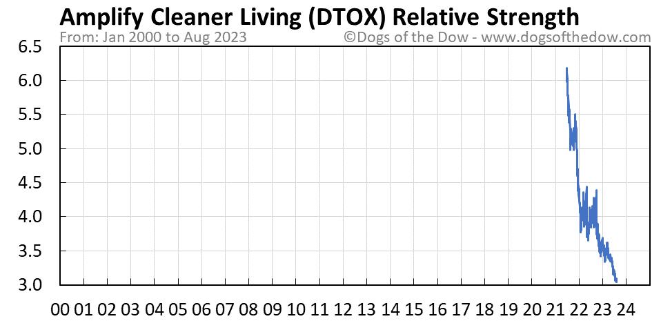 DTOX relative strength chart