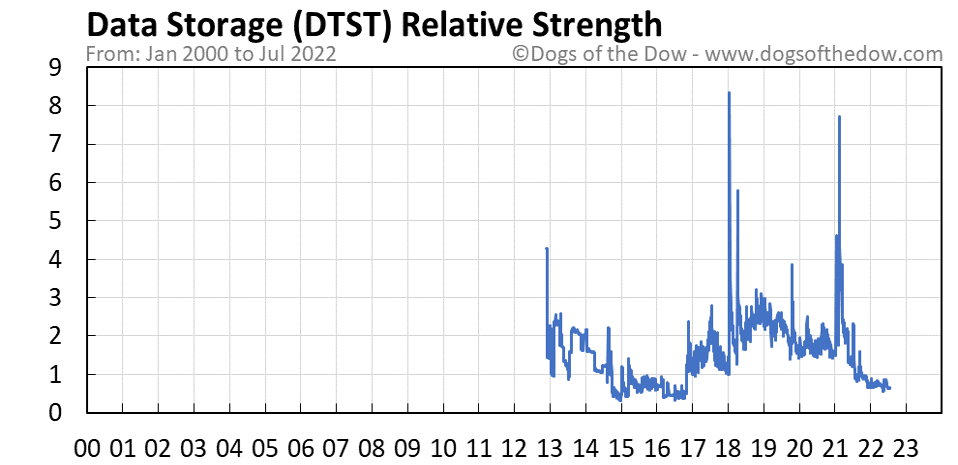 DTST relative strength chart