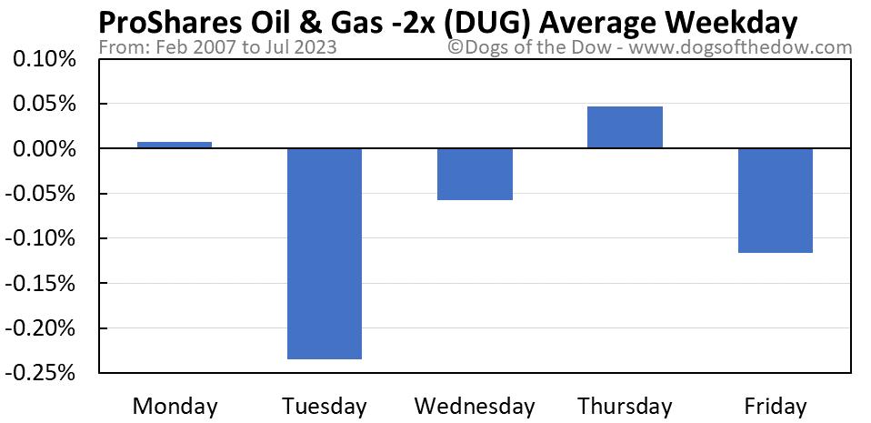 DUG average weekday chart