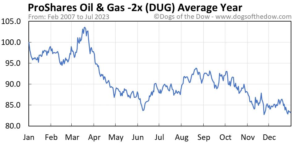 DUG average year chart
