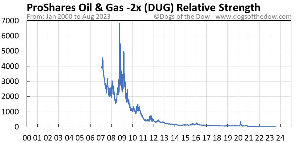 DUG relative strength chart