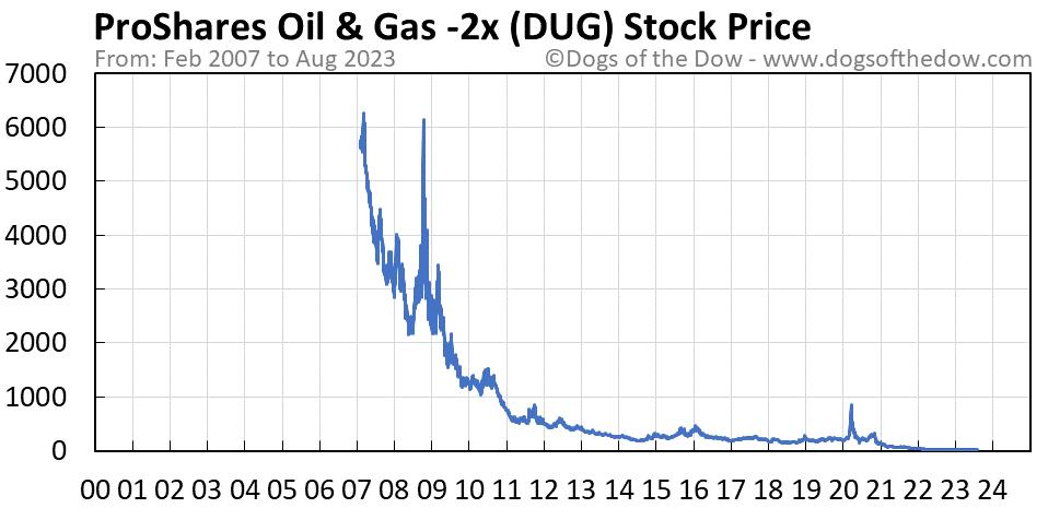 DUG stock price chart