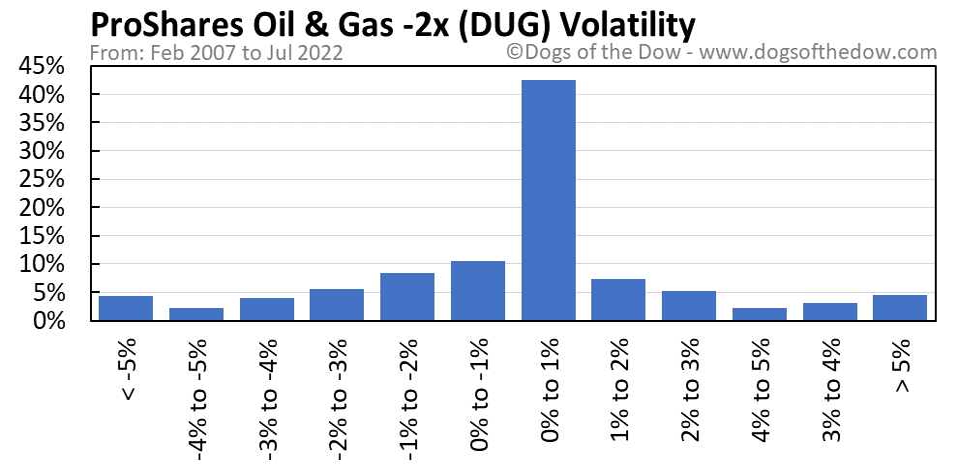 DUG volatility chart