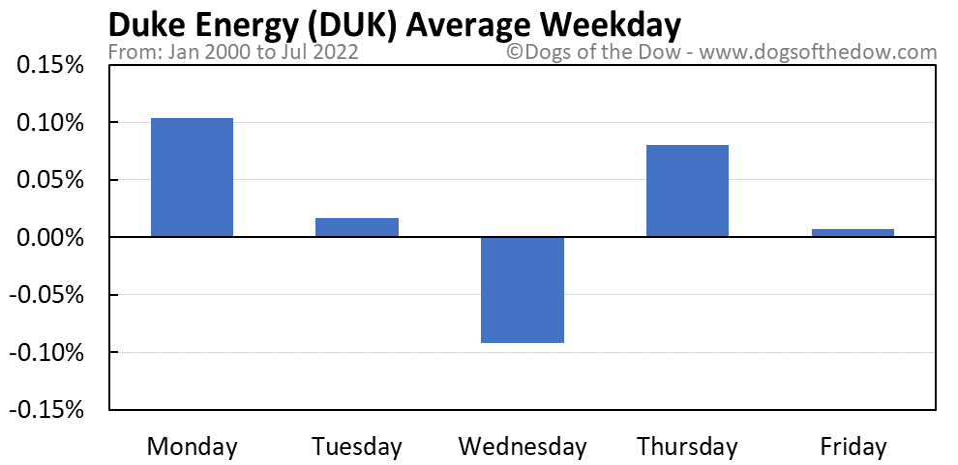 DUK average weekday chart
